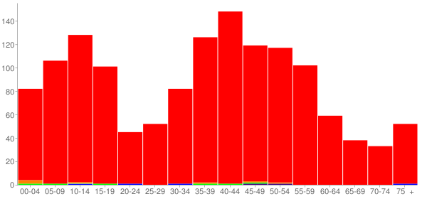 Graph: Population by Age and Race, 2000 Census - Long Creek, Illinois - Census Viewer