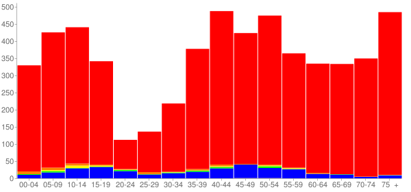Graph: Population by Age and Race, 2000 Census - Northfield, Illinois - Census Viewer