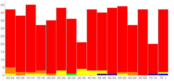 Graph: Population by Age and Race, 2010 Census - Miami, Texas - Census Viewer