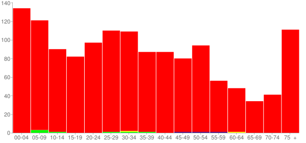Graph: Population by Age and Race, 2000 Census - Jackson Center, Ohio - Census Viewer