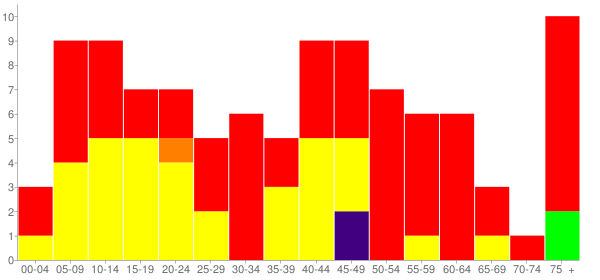Graph: Population by Age and Race, 2000 Census - Donald, Washington - Census Viewer