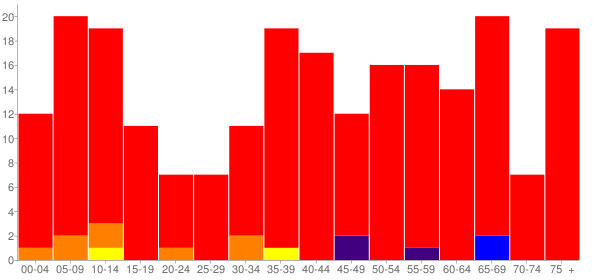 Graph: Population by Age and Race, 2000 Census - Wilson Creek (Wilsoncreek), Washington - Census Viewer