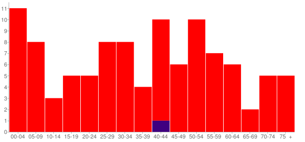 Graph: Population by Age and Race, 2010 Census - Winslow, Nebraska - Census Viewer