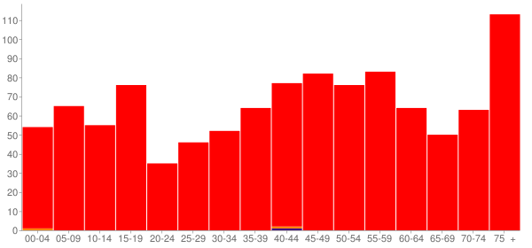 Graph: Population by Age and Race, 2000 Census - Dallas City, Illinois - Census Viewer