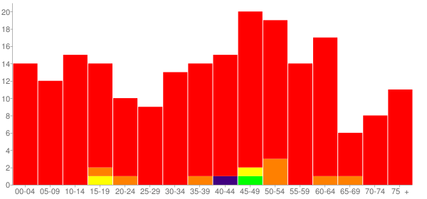Graph: Population by Age and Race, 2010 Census - Falling Spring (Renick), West Virginia - Census Viewer