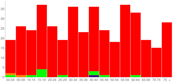 Graph: Population by Age and Race, 2010 Census - Davy, West Virginia - Census Viewer