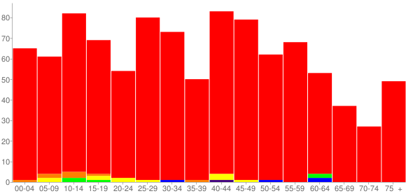 Graph: Population by Age and Race, 2010 Census - Newark, Illinois - Census Viewer
