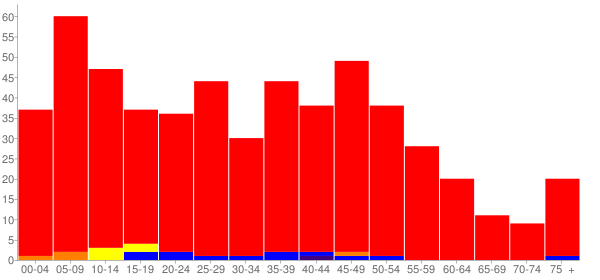 Graph: Population by Age and Race, 2010 Census - Clarksville, Ohio - Census Viewer