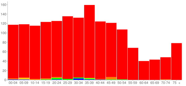 Graph: Population by Age and Race, 2000 Census - De Soto, Illinois - Census Viewer