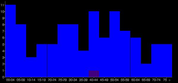 Graph: Population by Age and Hispanic or Latino Origin, 2010 Census - Winslow, Nebraska - Census Viewer