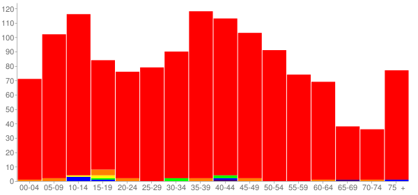 Graph: Population by Age and Race, 2000 Census - Clinton, Ohio - Census Viewer
