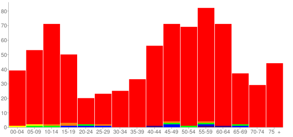 Graph: Population by Age and Race, 2010 Census - Eastborough, Kansas - Census Viewer