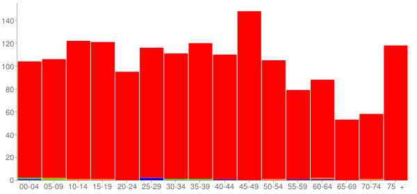 Graph: Population by Age and Race, 2000 Census - Manito, Illinois - Census Viewer