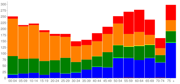 Graph: Population by Age and Race, 2010 Census - Kaunakakai, Hawaii - Census Viewer