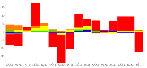 Graph: Change in Population between 2000 and 2010, by Age and Race - Gardner, Illinois - Census Viewer