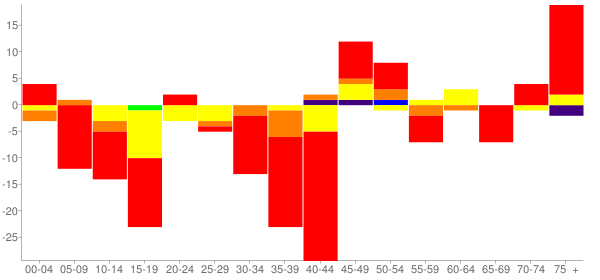 Graph: Change in Population between 2000 and 2010, by Age and Race - Borden County, Texas - Census Viewer