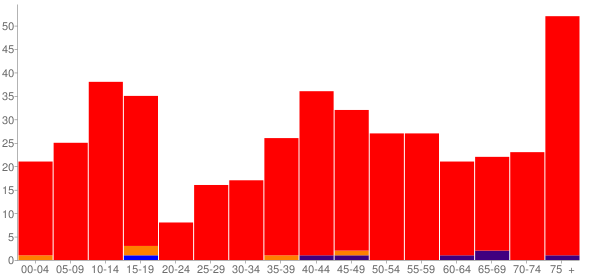 Graph: Population by Age and Race, 2000 Census - Harrington, Washington - Census Viewer