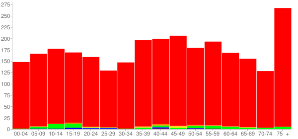 Graph: Population by Age and Race, 2010 Census - Pearisburg, Virginia - Census Viewer