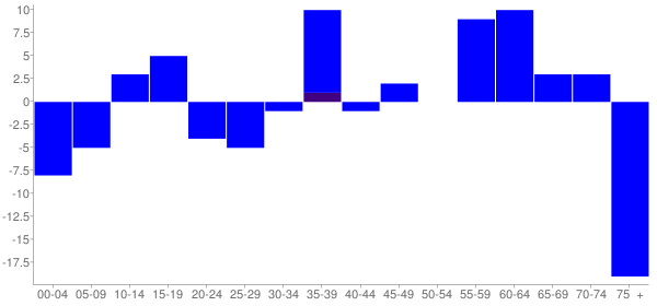 Graph: Change in Population between 2000 and 2010, by Age and Hispanic or Latino Origin - Markleysburg, Pennsylvania - Census Viewer