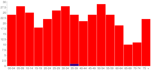 Graph: Population by Age and Race, 2000 Census - Latham, Illinois - Census Viewer