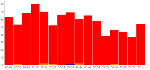 Graph: Population by Age and Race, 2000 Census - Tilden, Illinois - Census Viewer