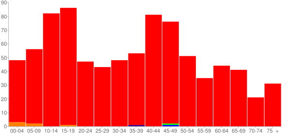 Graph: Population by Age and Race, 2010 Census - Darlington, Indiana - Census Viewer