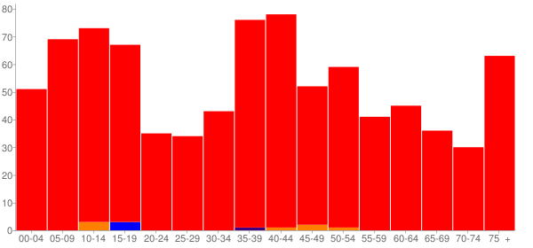 Graph: Population by Age and Race, 2000 Census - Paw Paw (Pawpaw), Illinois - Census Viewer
