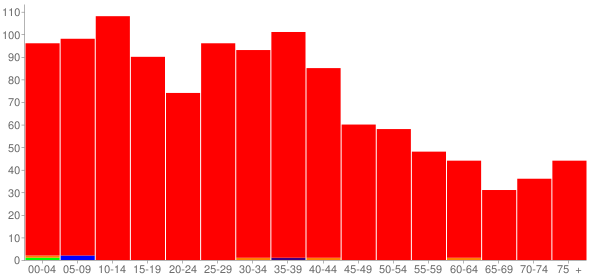 Graph: Population by Age and Race, 2000 Census - South Pekin, Illinois - Census Viewer