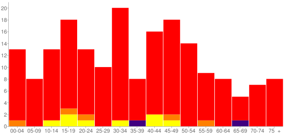 Graph: Population by Age and Race, 2010 Census - Louisville, Kansas - Census Viewer
