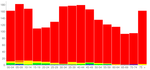 Graph: Population by Age and Race, 2010 Census - Elwood, Illinois - Census Viewer