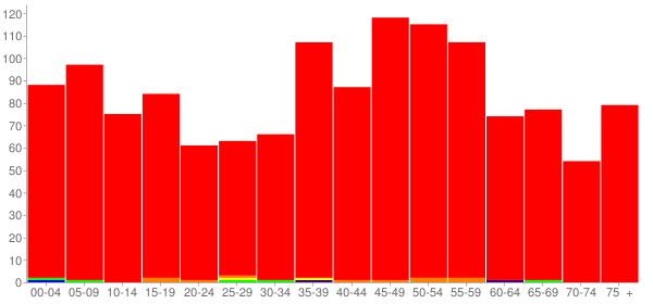 Graph: Population by Age and Race, 2010 Census - North Utica (Utica), Illinois - Census Viewer