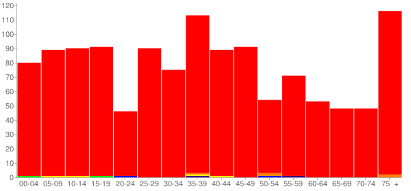 Graph: Population by Age and Race, 2000 Census - Minier, Illinois - Census Viewer