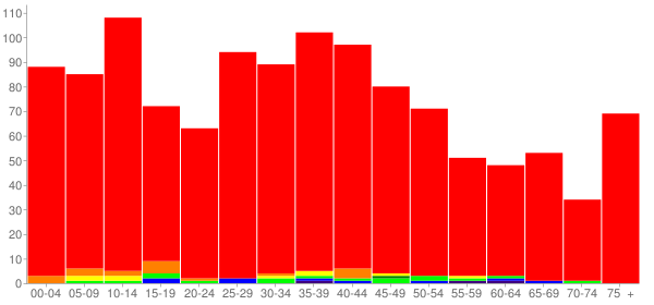 Graph: Population by Age and Race, 2000 Census - Thomasboro, Illinois - Census Viewer