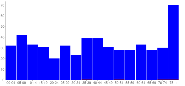 Graph: Population by Age and Hispanic or Latino Origin, 2000 Census - Edgar, Nebraska - Census Viewer