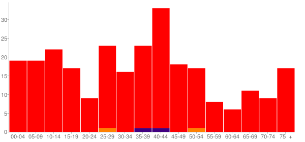 Graph: Population by Age and Race, 2000 Census - Addieville, Illinois - Census Viewer