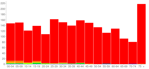 Graph: Population by Age and Race, 2010 Census - Pine Grove, Pennsylvania - Census Viewer