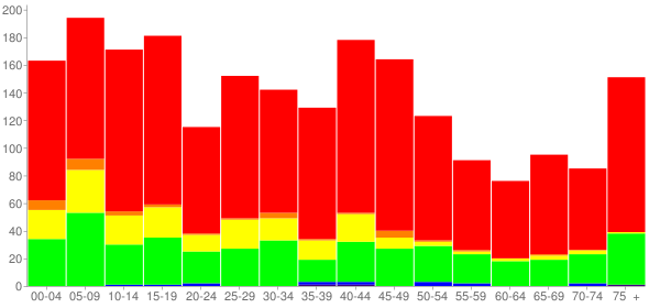 Graph: Population by Age and Race, 2000 Census - Anahuac, Texas - Census Viewer