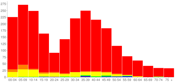 Graph: Population by Age and Race, 2010 Census - Davis Junction, Illinois - Census Viewer