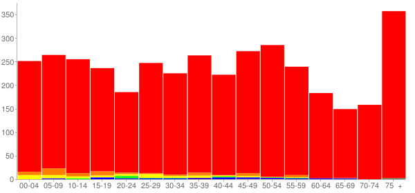 Graph: Population by Age and Race, 2010 Census - Oglesby, Illinois - Census Viewer