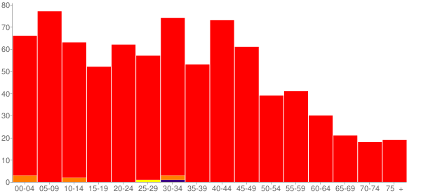 Graph: Population by Age and Race, 2000 Census - Braceville, Illinois - Census Viewer