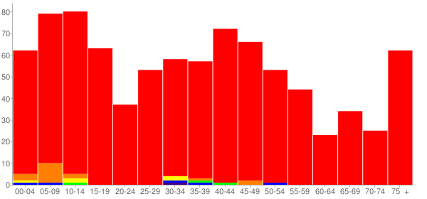 Graph: Population by Age and Race, 2010 Census - Brimfield, Illinois - Census Viewer
