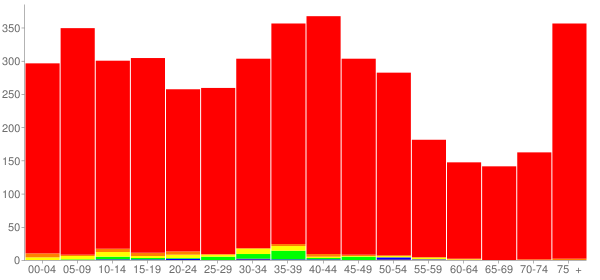 Graph: Population by Age and Race, 2000 Census - Dwight, Illinois - Census Viewer