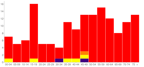 Graph: Population by Age and Race, 2010 Census - Rye, Colorado - Census Viewer