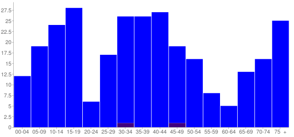 Graph: Population by Age and Hispanic or Latino Origin, 2000 Census - Haugen, Wisconsin - Census Viewer