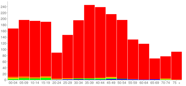 Graph: Population by Age and Race, 2000 Census - Fox Lake Hills, Illinois - Census Viewer