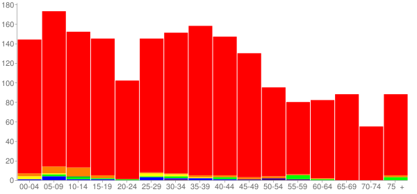 Graph: Population by Age and Race, 2000 Census - Bellevue, Illinois - Census Viewer
