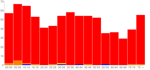 Graph: Population by Age and Race, 2000 Census - Vermont, Illinois - Census Viewer