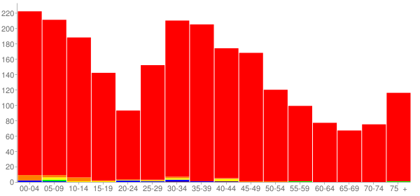 Graph: Population by Age and Race, 2000 Census - Heyworth, Illinois - Census Viewer