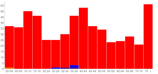 Graph: Population by Age and Race, 2000 Census - Ursa, Illinois - Census Viewer