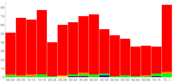 Graph: Population by Age and Race, 2000 Census - Auxvasse, Missouri - Census Viewer